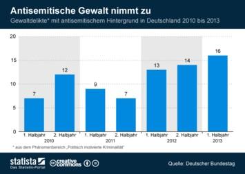 Infografik: Antisemitische Gewalt nimmt zu | Statista
