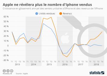 Infographie - pourquoi apple ne veut plus reveler le nombre iphone vendus
