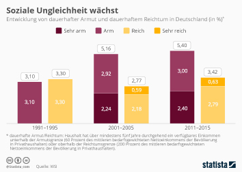 Infografik - Soziale Ungleichheit in Deutschland