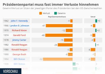 Infografik: Präsidentenpartei muss fast immer Verluste hinnehmen | Statista