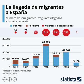 Infografía: 2018, año récord en llegadas de migrantes a España | Statista