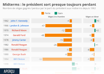 Infographie - performance des presidents americains aux midterms