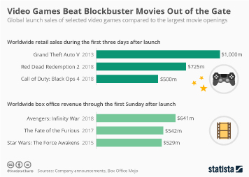 Infographic - Video game launch sales vs movie openings