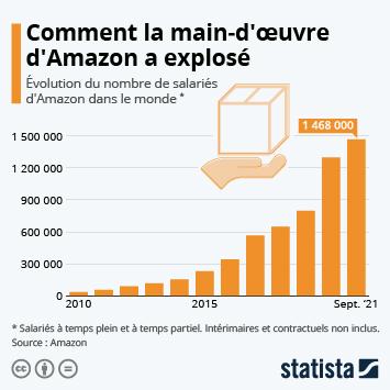 Infographie: Amazon passe le cap du million d'employés | Statista