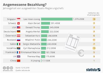 Infografik - Jahresgehalt von Staatsoberhäuptern und Regierungschefs
