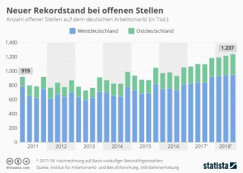 Infografik - offene Stellen auf dem deutschen Arbeitsmarkt