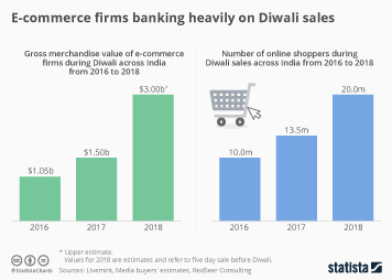 Infographic: E-commerce firms banking heavily on Diwali sales  | Statista