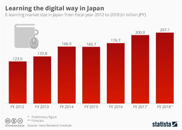 Infographic - the e-learning market size in Japan