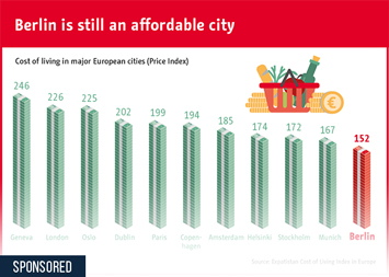 Infographic: Low cost of living makes Berlin an attractive option | Statista