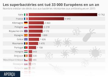 Infographie: Les superbactéries ont tué 33 000 Européens en un an | Statista