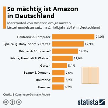 Infografik - Marktanteile von Amazon in Deutschland