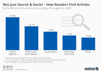 Not Just Search & Social – How Readers Find Articles