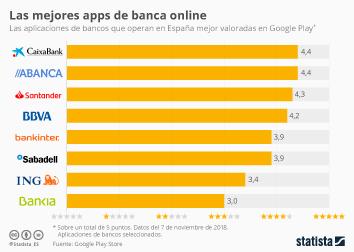¿Cuál es el banco de España con la mejor app?