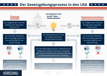 Infografik - Der Gesetzgebungsprozess in den USA