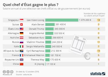 Infographie - salaires des presidents et dirigeants politiques