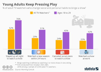 Binge watching in the U.S. Infographic - Young Adults Keep Pressing Play