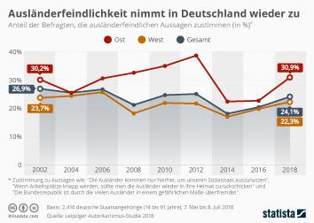 Infografik - Ausländerfeindlichkeit in Deutschland Autoritarismus-Studie