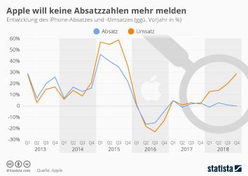 Infografik - Entwicklung des iPhone Absatzes und Umsatzes