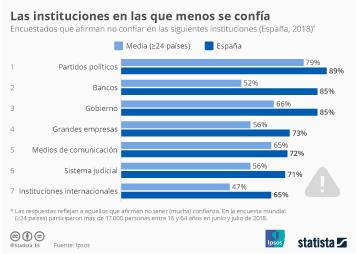 Infografía: Las instituciones españolas, todavía sumidas en una crisis de credibilidad | Statista