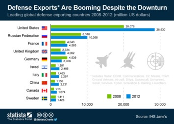 Infographic - Defense Exports Are Booming Despite the Downturn