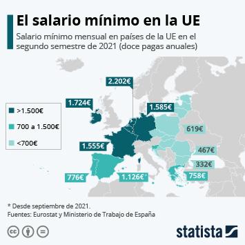 Infografía - Salario mínimo Europa