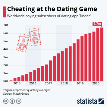 Infographic - Tinder subscribers