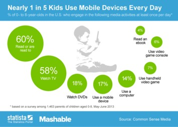 Infographic: Nearly 1 in 5 Kids Use Mobile Devices Every Day | Statista