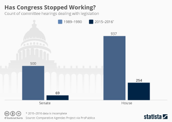 Has Congress Stopped Working?