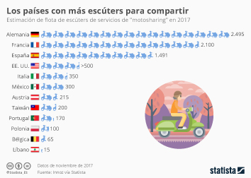 "Infografía - Fflota de scooters de servicios de ""motosharing"" en países seleccionados en 2017"