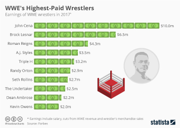Link to WWE's Highest-Paid Wrestlers Infographic