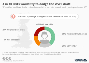 Infographic - would Brits dodge a WW3 draft