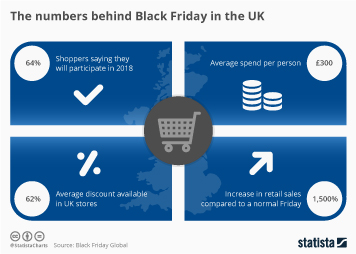 Infographic - The numbers behind Black Friday in the UK