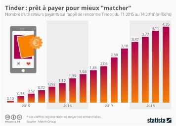 Infographie - nombre abonnes payants de Tinder