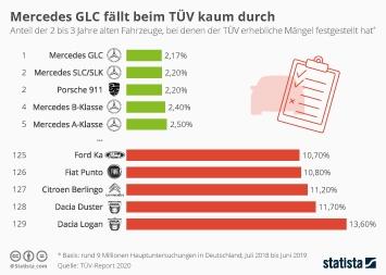 Infografik - Fahrzeuge mit erheblichen Mängeln laut TÜV-Report