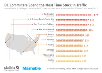 Infographic: DC Commuters Spent the Most Time Stuck in Traffic | Statista
