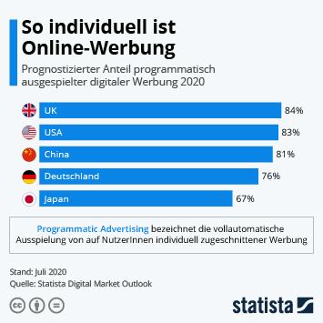 Infografik: Werbung wird immer individueller | Statista