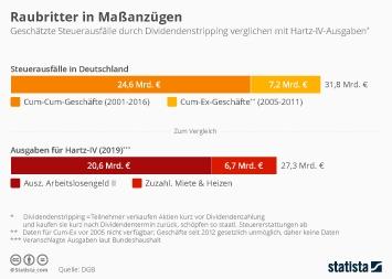 Infografik - Steuerausfälle durch Dividendenstripping verglichen mit Hartz-IV-Ausgaben