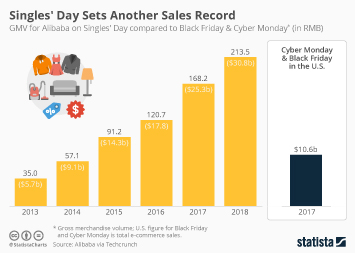 Infographic - GMV for Alibaba on Singles' Day