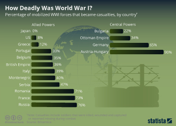Infographic - world war one casualties