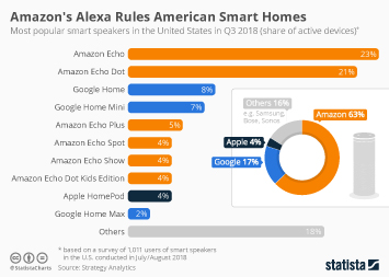 Infographic - Most popular smart speakers in the US