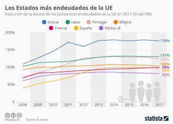 Infografía: Los países con una mayor deuda en la UE | Statista
