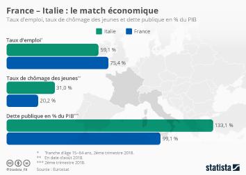 Infographie - comparaison economique france italie emploi chomage dette publique