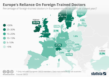 Europe's Reliance On Foreign-Trained Doctors