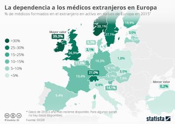 Infografía - Médicos formados en el extranjero en activo en países de Europa