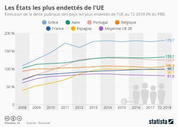 Infographie - endettement dette publique dans union europeenne