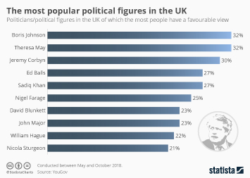 Infographic: The most popular political figures in the UK | Statista