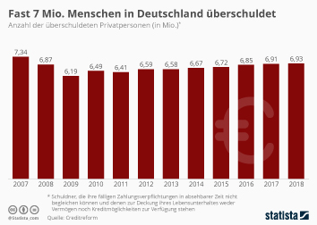 Infografik - Überschuldete Privatpersonen in Deutschland