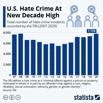 Infographic - total number of hate crime incidents recorded by the FBI