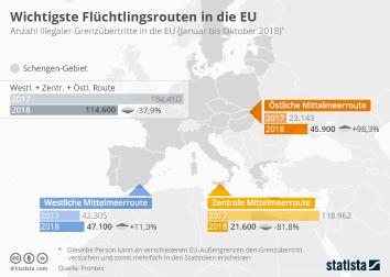 Wichtigste Flüchtlingsrouten in die EU