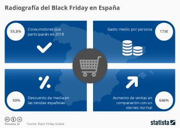 Infografía - Menos españoles comprarán en el Black Friday este año, según un estudio